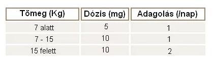 kutyaallergiatablazat2